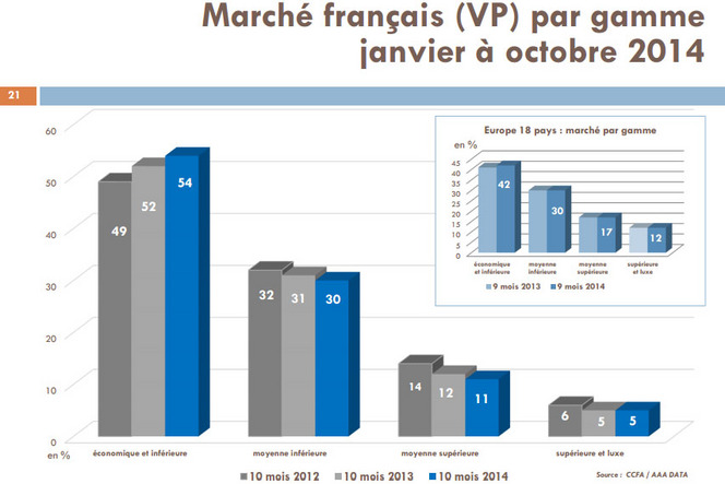 Marché français : la petite voiture économique sinon rien ?