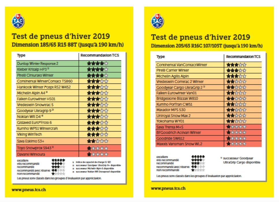 Pneu Hiver Comparatif >> Pneus Hiver Le Test 2019 Du Tcs De Nombreux Modeles A Eviter