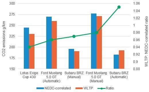 S1-nouveau-cycle-wltp-comment-un-v8-essence-emettra-moins-de-co2-554503