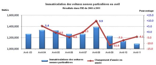 Marché européen à -4,1% en avril 2011 : PSA à -18,3%, Renault à -13,1%