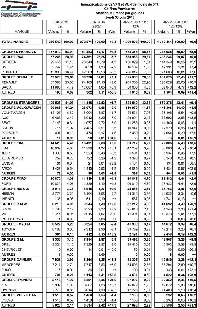 Marché français des voitures neuves en juin 2016 à + 0,8 % : le groupe Renault à + 9,1 %, Volkswagen à - 10 %
