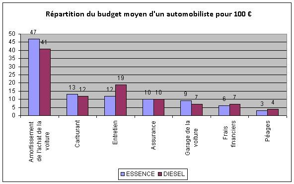 Budget de l'automobiliste français : encore plombé par le carburant en 2011