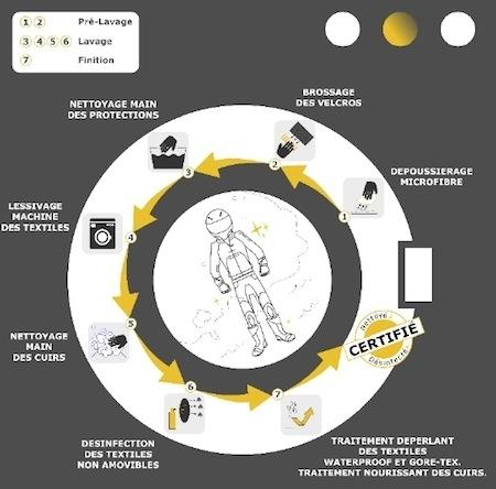 Vide-moto: vente d'équipement d'occasion en ligne