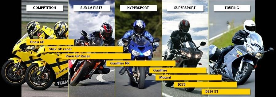 Nouveauté Dunlop : Qualifier RR