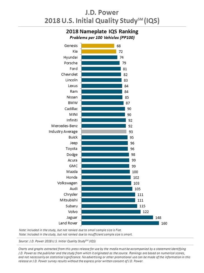 Etats-Unis : les marques coréennes dominent le classement de la qualité
