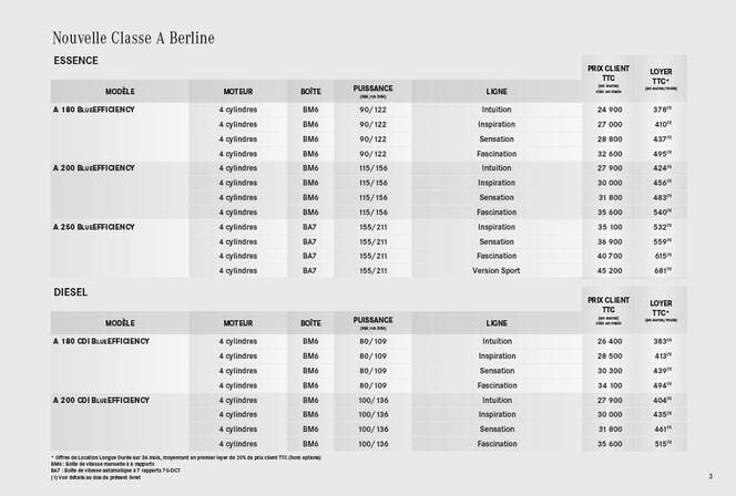 Mercedes Classe A: les tarifs