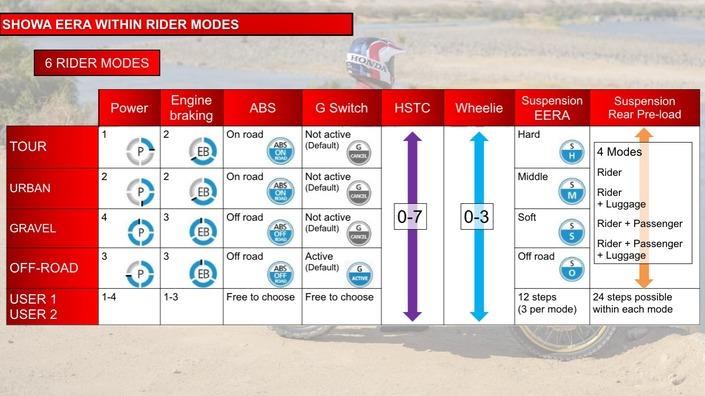 Essai - Honda CRF 1100 L Africa Twin : nouvelle donne. S1-essai-honda-crf-1100-l-africa-twin-nouvelle-donne-607016