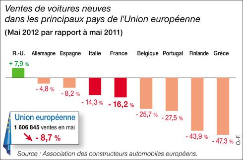 Huitième mois de recul pour le marché automobile européen