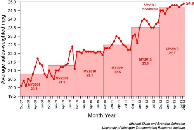 La consommation moyenne des véhicules aux Etats-Unis est en forte baisse