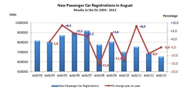 Immatriculations de voitures neuves en Europe : les chiffres les plus bas jamais enregistrés de janvier à août