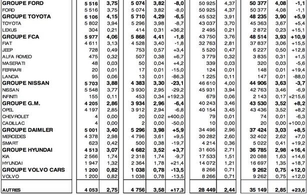 Marché français des voitures neuves en juillet2016 à - 9,6%, PSA et Volkswagen plongent
