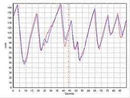 Drift-o-meter +  Chronomètre + Télémètre =  Drift Box !