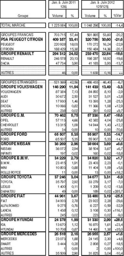 Marché français automobile à -14,4% de janvier à juin : les groupes français à -20,2%
