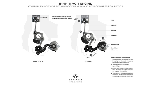 Infiniti confirme le moteur à compression variable