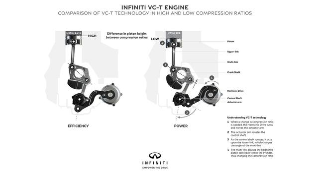 Infiniti confirme le moteur à compression variable