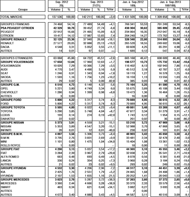 Immatriculations de voitures neuves en France à +3,4 % en septembre 2013 : PSA à -6,8%, Renault à +18,1%