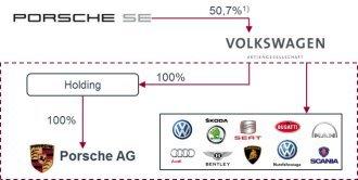 VW et Porsche créent enfin un groupe automobile intégré