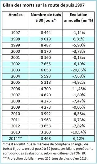 Bilan des morts sur les routes : 2014 n'est pas l'année aussi catastrophique qu'annoncé !