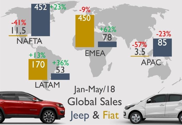 Ventes mondiales: pour la première fois, Jeep dépasse Fiat
