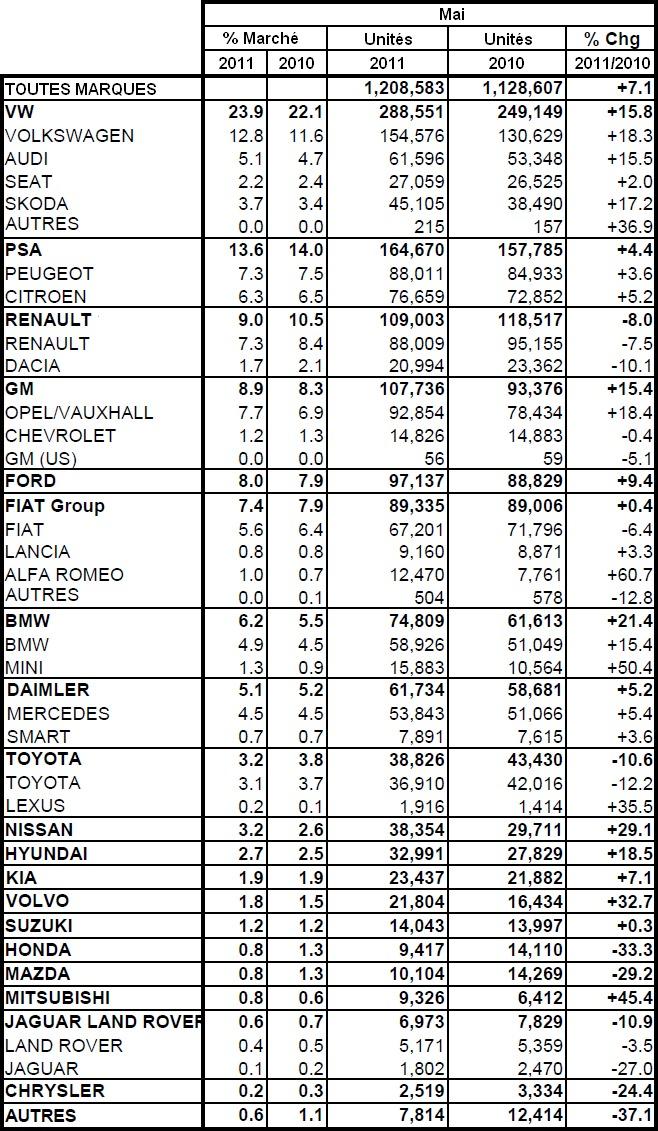 Marché européen à +7,1% en mai 2011 : PSA à +4,4%, Renault à -8,0%