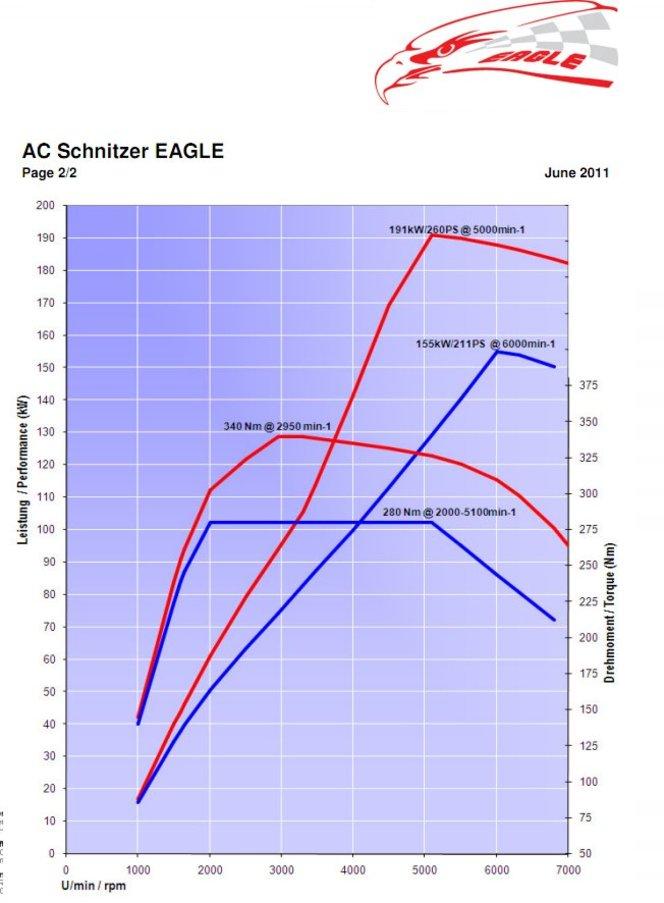 AC Schnitzer Eagle, la Mini qui va très vite