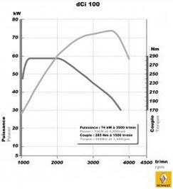 Nouveau moteur 2.3 dCi chez Renault