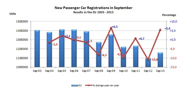 Immatriculations européennes  à + 5,4 % en septembre 2013 : Renault à +22,2 %, PSA à - 2,9 %
