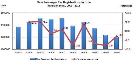Marché européen à -6,8 % de janvier à juin 2012 : PSA à -13,9 % et Renault à -17,1 %