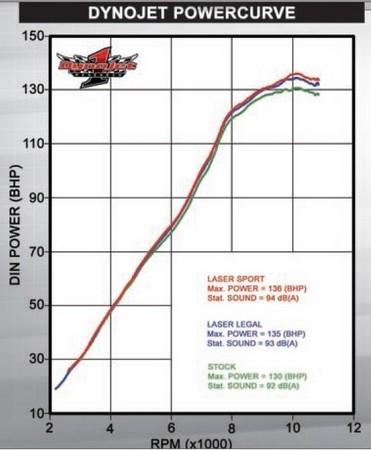 Laser donne des vocalises au Z1000 version 2010 avec son X-treme X-treme Tapered.