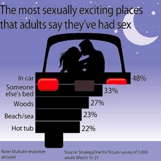 Places to have sex in a car