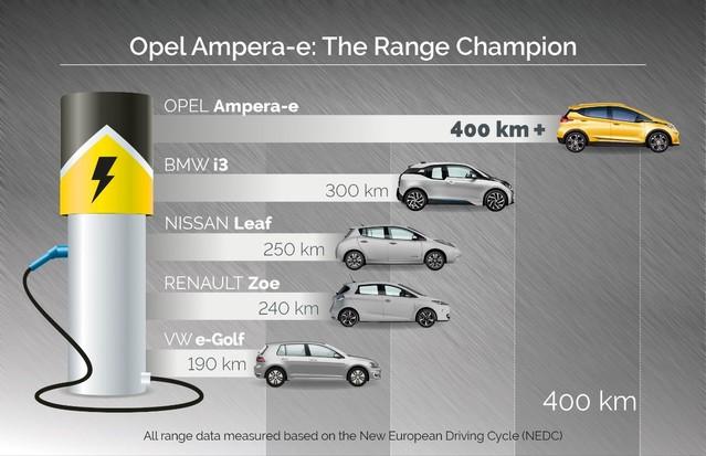 Grâce à une plus grosse batterie, l'Ampera-e distance ses rivales en autonomie. Reste à savoir si cela ne fera pas exploser le prix.