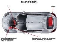 Porsche : des précisions sur sa Panamera hybride