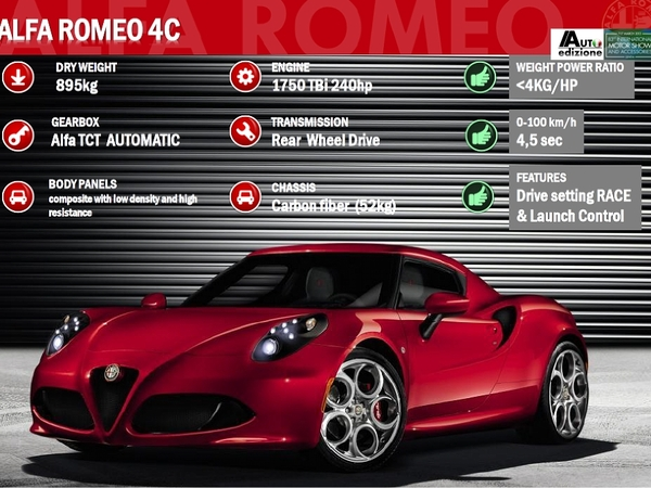 Tout savoir sur l'Alfa Romeo 4C Launch Edition