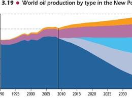 Le pic pétrolier est atteint, selon un rapport de l'Agence Internationale de l'Energie
