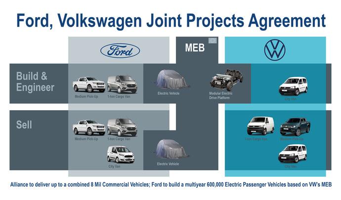Ford et Volkswagen donnent les détails de leur partenariat