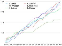 F1 - Quelques courbes intéressantes pour se rendre compte que la saison 2010 aura été passionnante