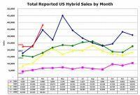 Etats-Unis/Autodata : les ventes de véhicules hybrides de mars 2008 ont augmenté de 10 % par rapport à mars 2007
