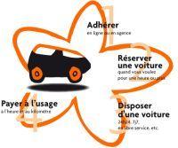 Service d'auto-partage/Nantes : Nouvelle Renault Twingo 2 et Ford Focus C-Max à l'E85, les voitures marguerites