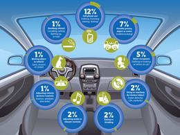 Accidents mortels :  l'ennui et la perte de concentration plus souvent en cause que le téléphone