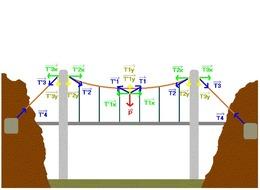 La question du jour - n°13 - Quel est le plus long pont de France?