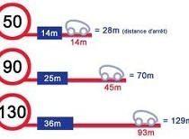 Sécurité Routière - L'infraction du jour: Le non-respect des distances de sécurité