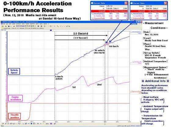Nissan GT-R 2011 : à peine 3s de 0 à 100 km/h !