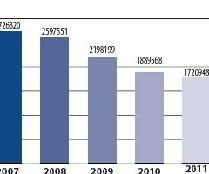 Economie - Crise: Entre 2007 et 2011 il s'est vendu en Europe un million de motos en moins !