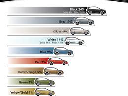 Couleurs de voitures les plus populaires : le gris toujours en tête mais le noir revient à la charge
