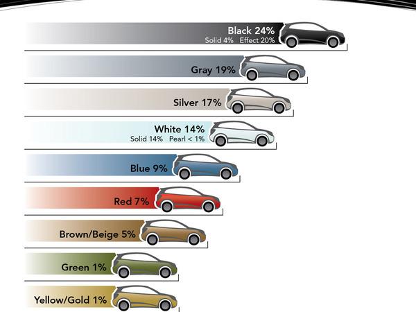 Couleurs de voitures les plus populaires le gris toujours en t te mais le noir revient la charge - Code couleur gris ...