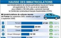 Marché français : +14.1% en septembre