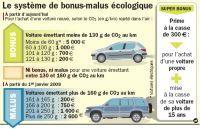 Le bonus-malus écologique coûterait 137 millions d'euros à l'Etat cette année