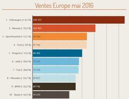 Marché européen des voitures neuves à + 15,5 % en mai 2016 : Renault à + 34,3 % !