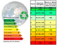 Auto : le bonus écologique durcit ses critères