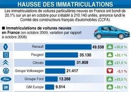 Pleine forme pour le marché français en Octobre : + 20.1 %